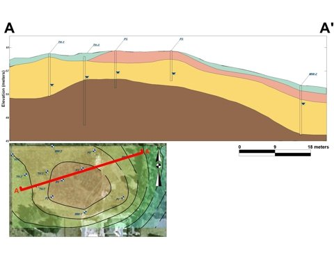 hydrogeology project