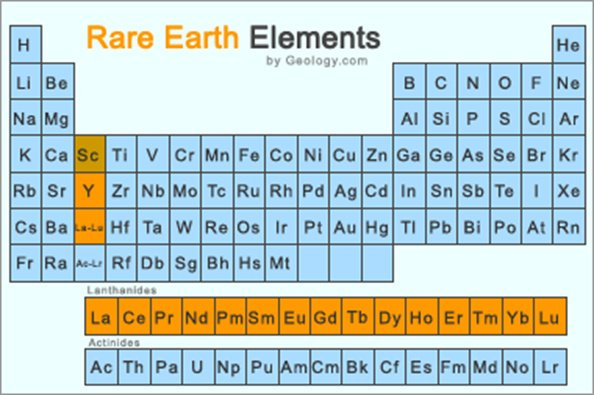 Rare Earth Elements Table