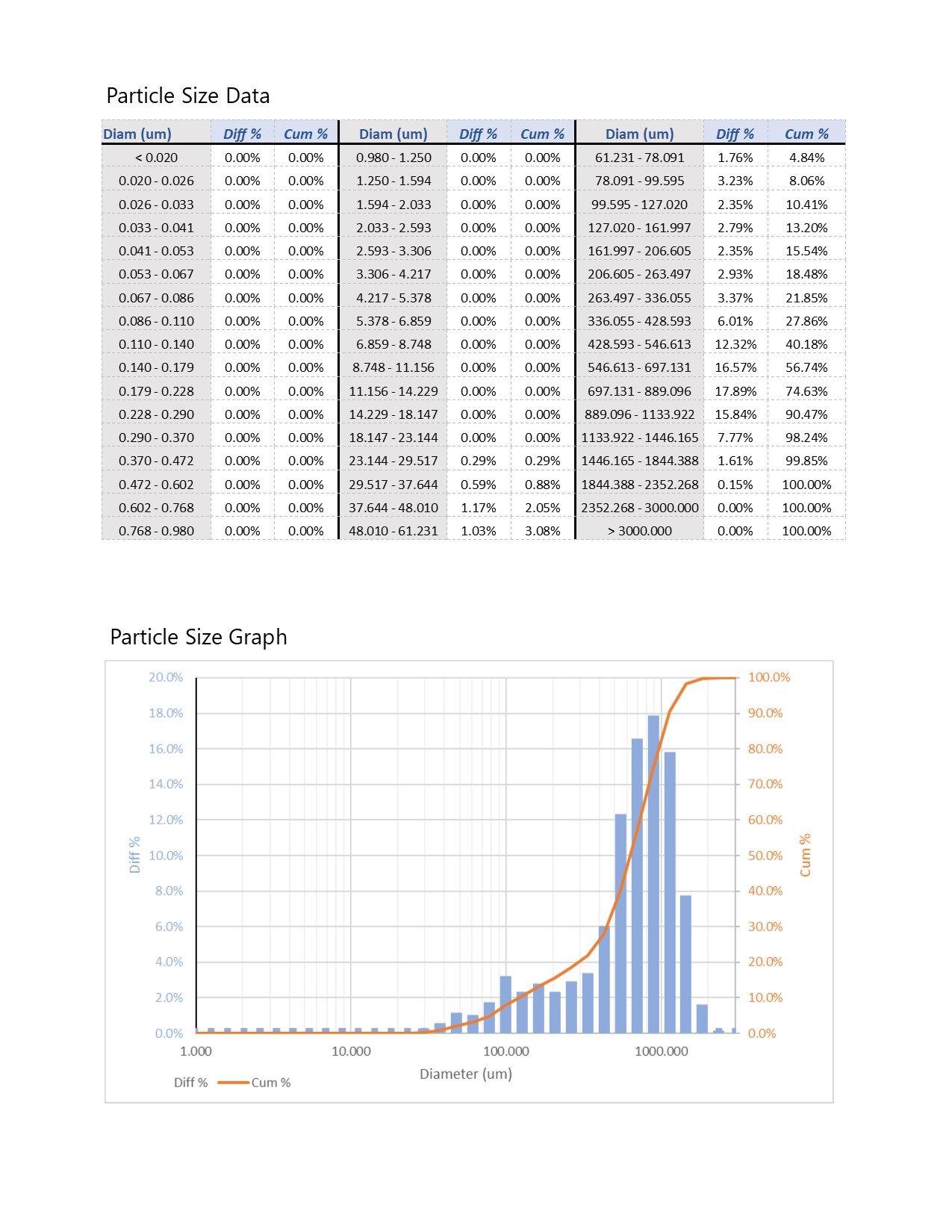 SEM Particle Size Report