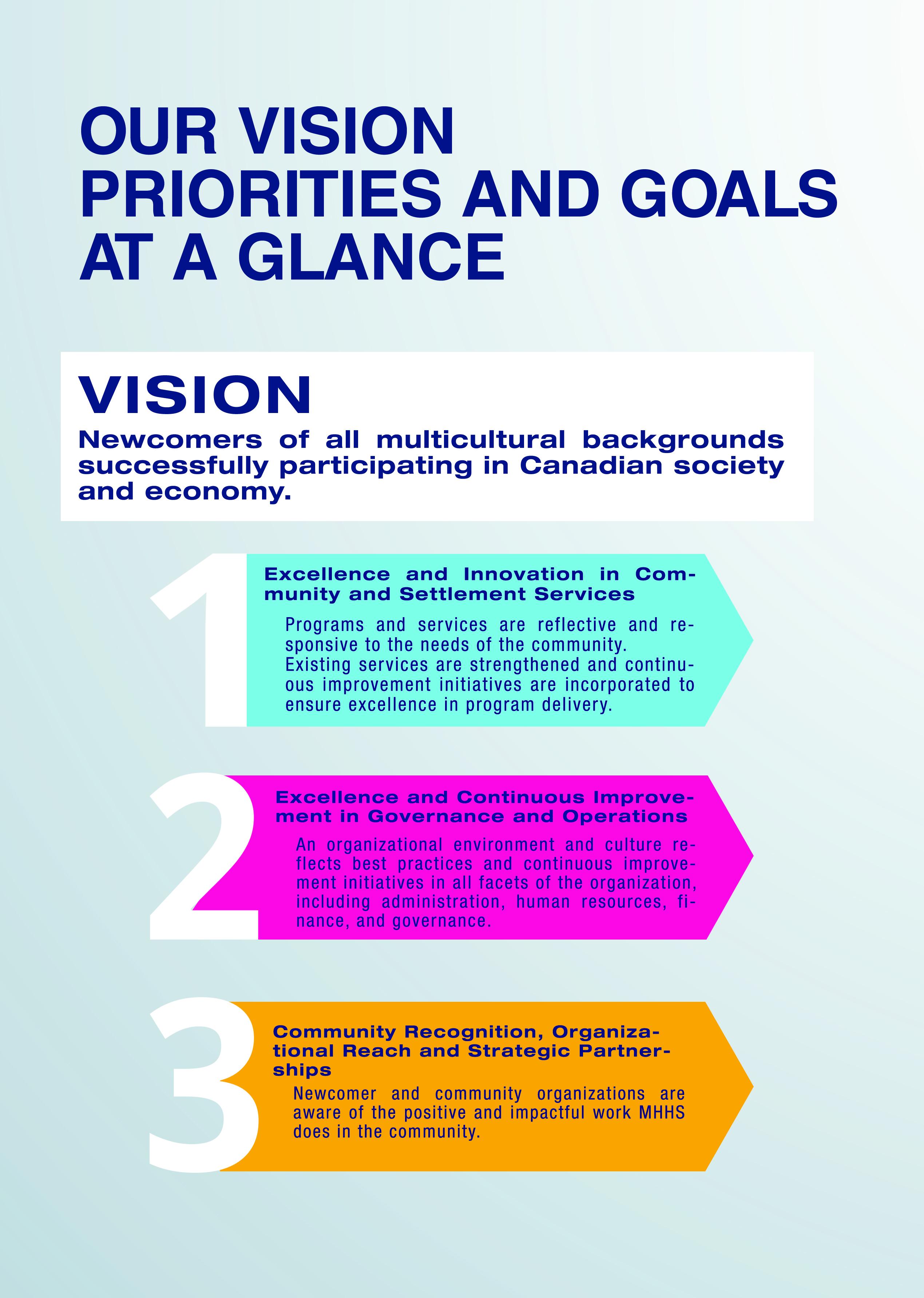 https://0901.nccdn.net/4_2/000/000/038/2d3/vision--priorities-and-goals-at-a-glance.jpg