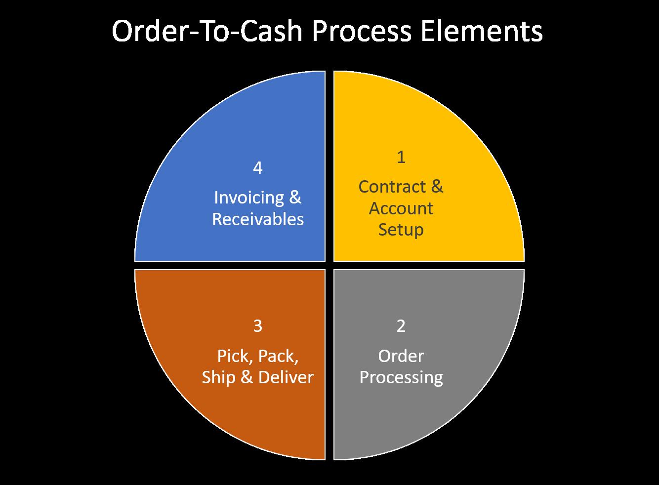 OTC Process Elements