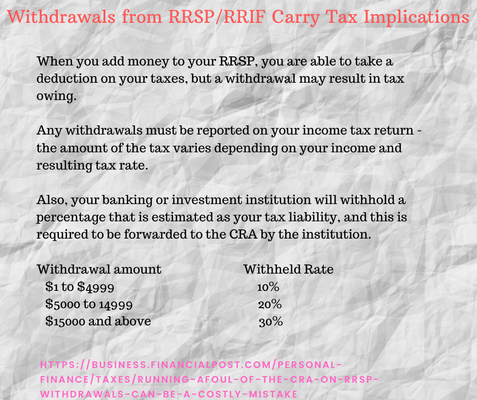Withdrawals from RRSP/RRIF