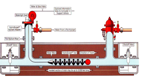 Hydrosnake pipeline inspection apparatus (Courtesy PICA)