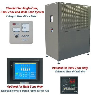 System 2500 Self-Contained Press Temperature Control System