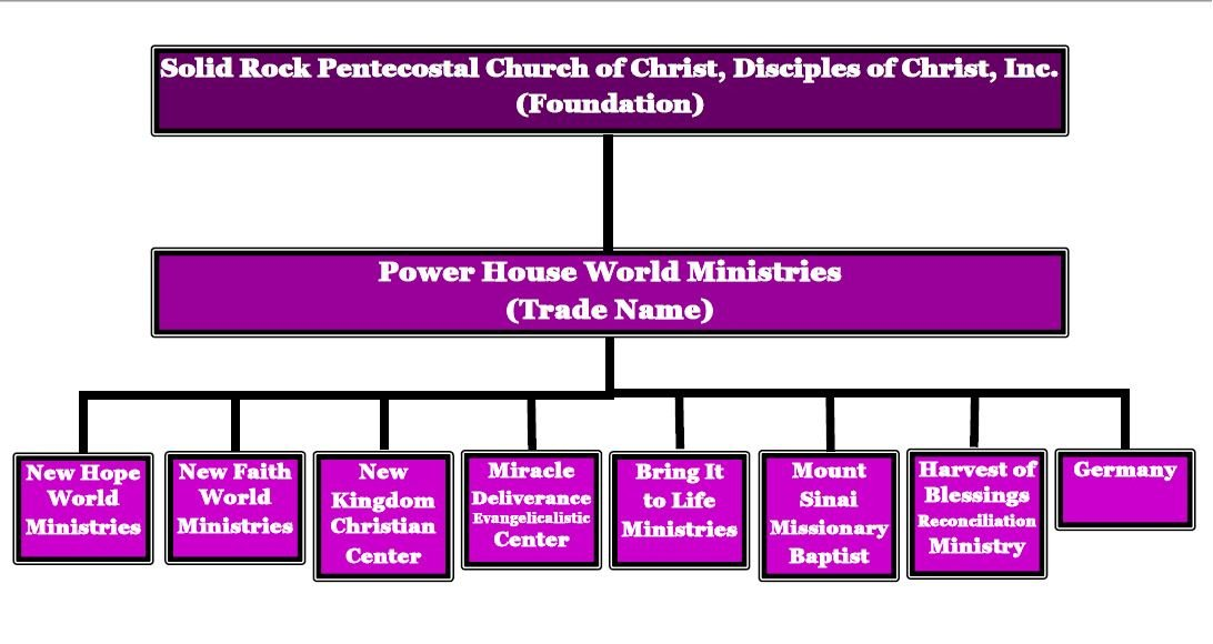 PHWM Organizational Chart